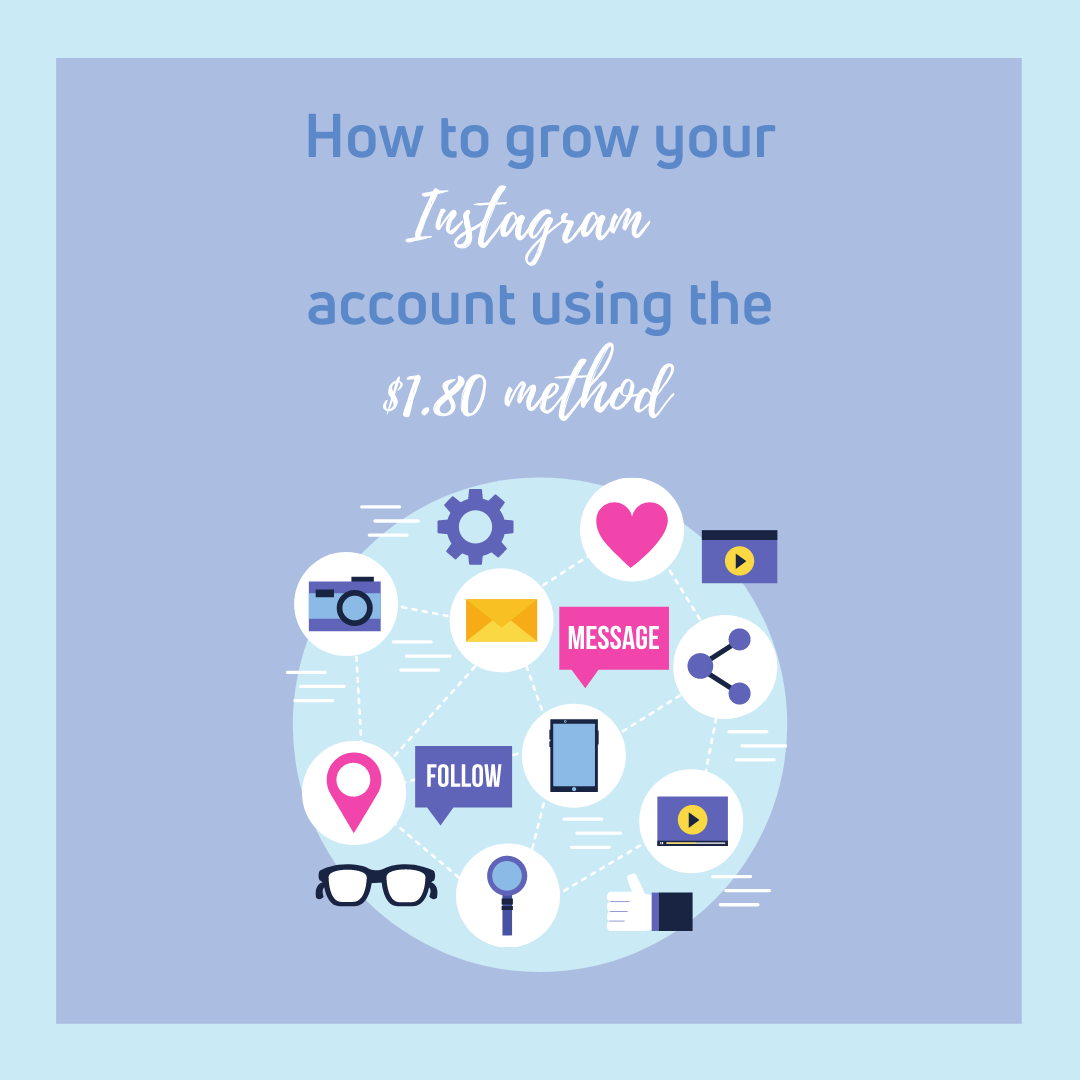 """A blue and purple graphic reading """" How to grow your instagram account using the $1.80 Method."""" Below the text there is a web of icons. The icons include a heart, phone, lightbulb, location point and gear."""